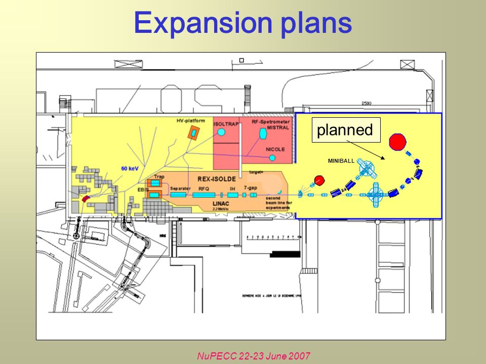 NuPECC 22-23 June 2007 Expansion plans planned MINIBALL