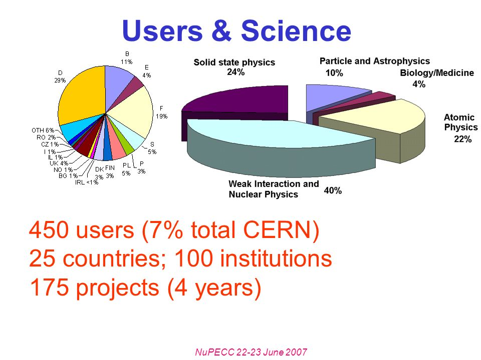 NuPECC 22-23 June 2007 Users & Science 450 users (7% total CERN) 25 countries; 100 institutions 175 projects (4 years)