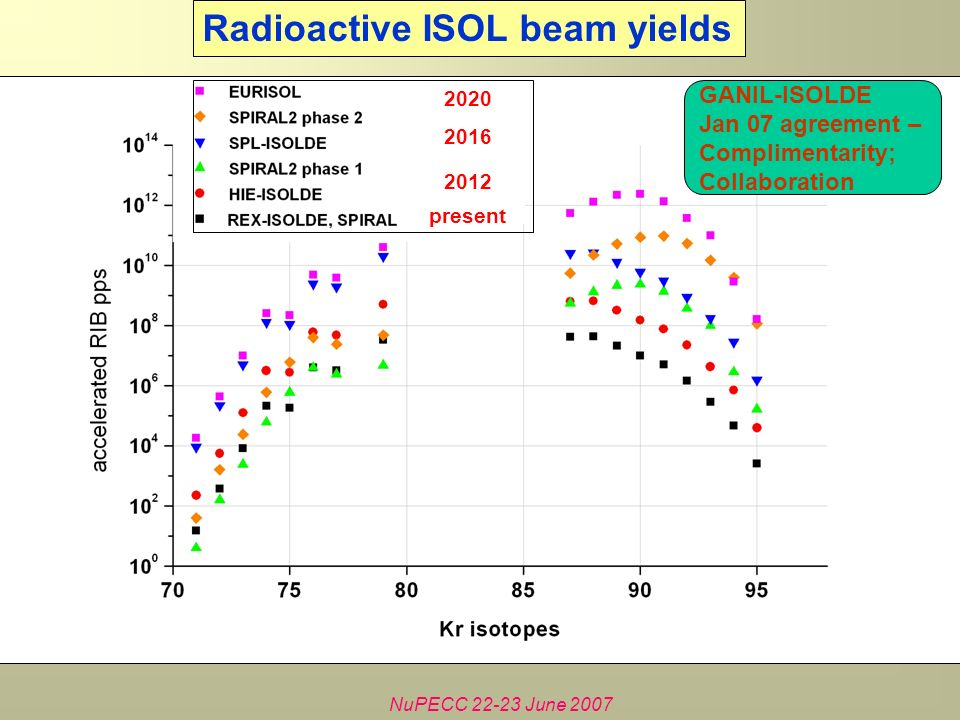 NuPECC June 2007 Radioactive ISOL beam yields present GANIL-ISOLDE Jan 07 agreement – Complimentarity; Collaboration