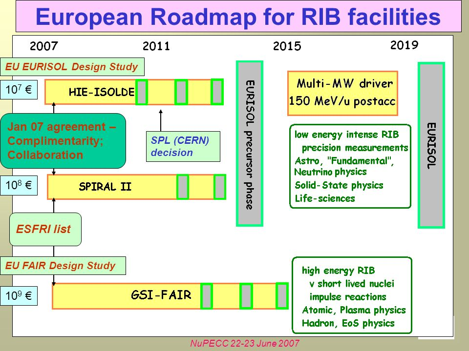 NuPECC 22-23 June 2007 European Roadmap for RIB facilities Jan 07 agreement – Complimentarity; Collaboration EU EURISOL Design Study ESFRI list 10 7 10 8 10 9 EU FAIR Design Study SPL (CERN) decision