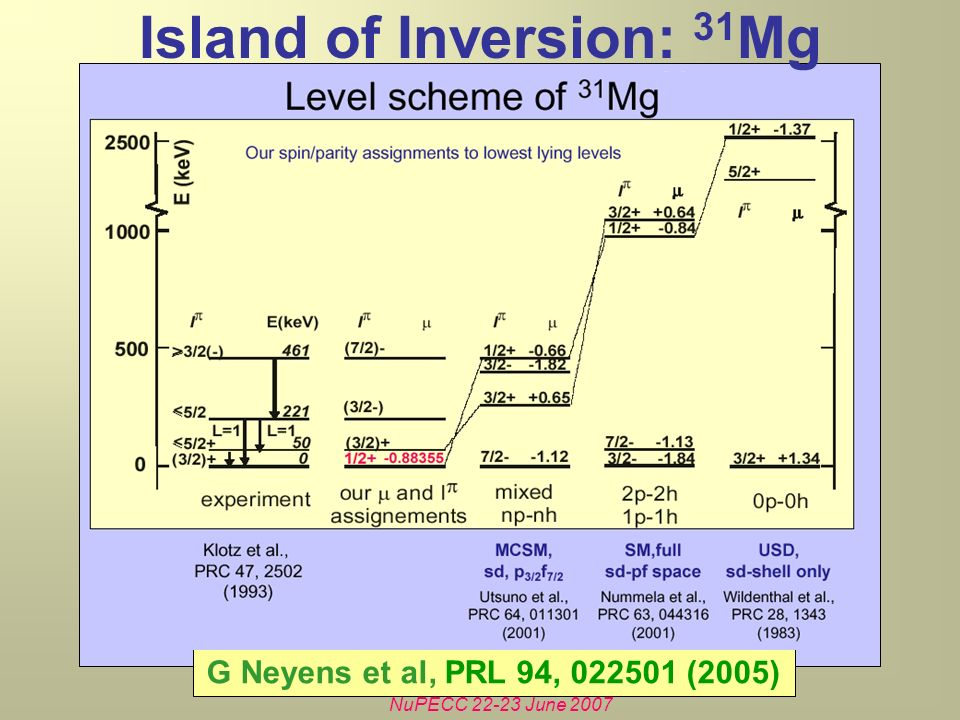 NuPECC 22-23 June 2007 Island of Inversion: 31 Mg G Neyens et al, PRL 94, 022501 (2005)