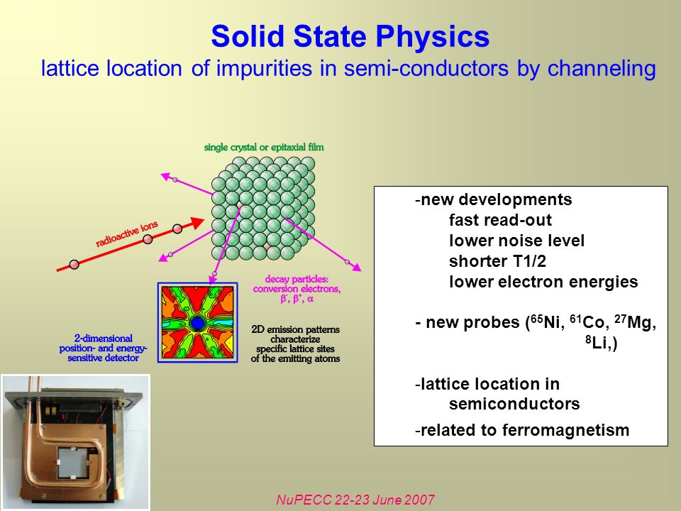NuPECC 22-23 June 2007 Solid State Physics lattice location of impurities in semi-conductors by channeling -new developments fast read-out lower noise level shorter T1/2 lower electron energies - new probes ( 65 Ni, 61 Co, 27 Mg, 8 Li,) -lattice location in semiconductors -related to ferromagnetism