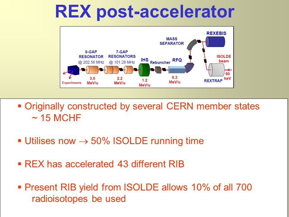 NuPECC June 2007 Originally constructed by several CERN member states ~ 15 MCHF Utilises now 50% ISOLDE running time REX has accelerated 43 different RIB Present RIB yield from ISOLDE allows 10% of all 700 radioisotopes be used REX post-accelerator