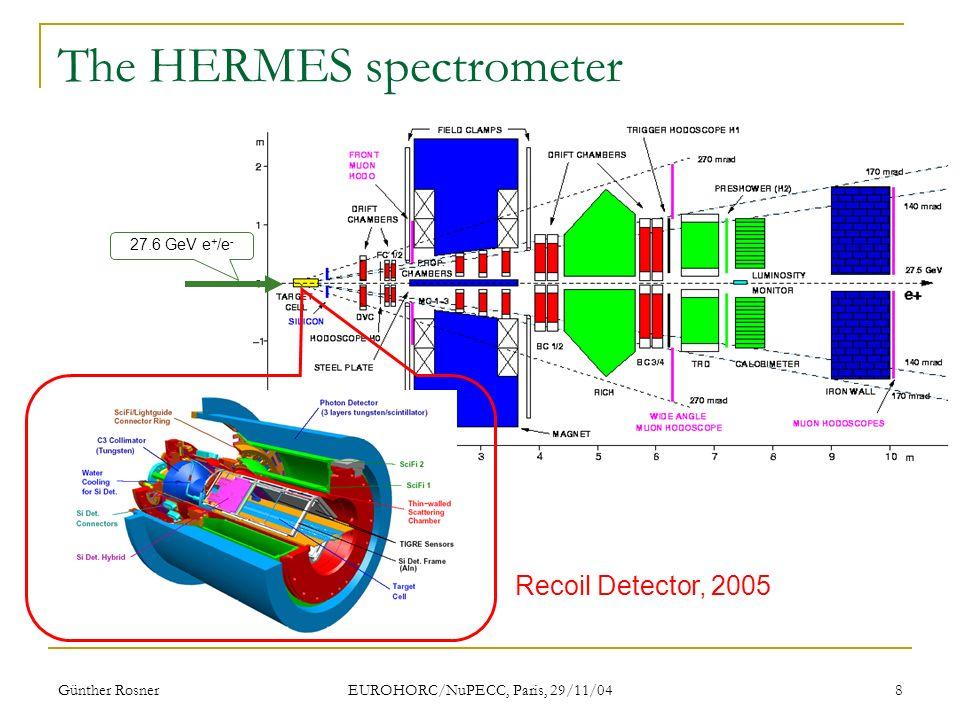 Günther Rosner EUROHORC/NuPECC, Paris, 29/11/04 8 The HERMES spectrometer 27.6 GeV e + /e - Recoil Detector, 2005