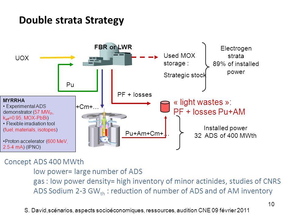 S. David,scénarios, aspects socioéconomiques, ressources, audition CNE 09 février 2011 10 Double strata Strategy UOX « light wastes »: PF + losses Pu+