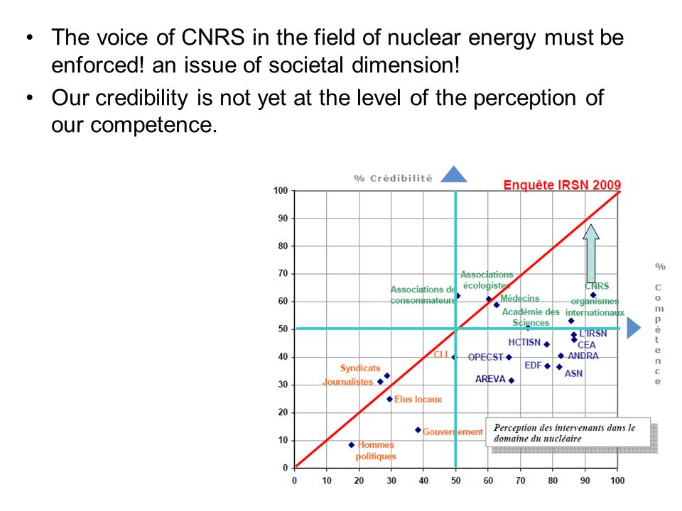 The voice of CNRS in the field of nuclear energy must be enforced.