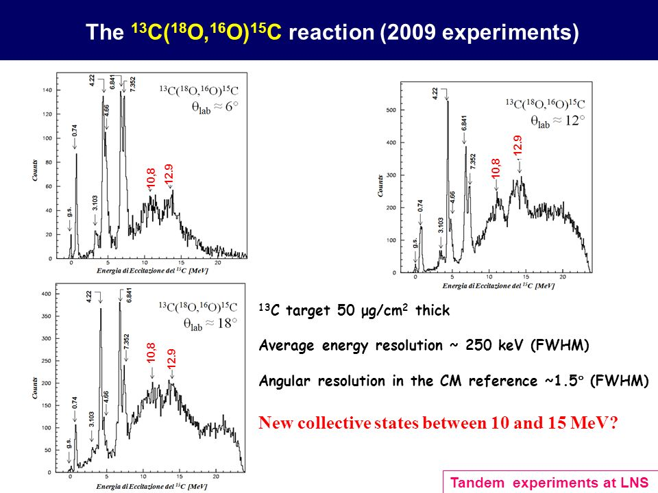 13 C target 50 μg/cm 2 thick Average energy resolution ~ 250 keV (FWHM) Angular resolution in the CM reference ~1.5 (FWHM) New collective states between 10 and 15 MeV.