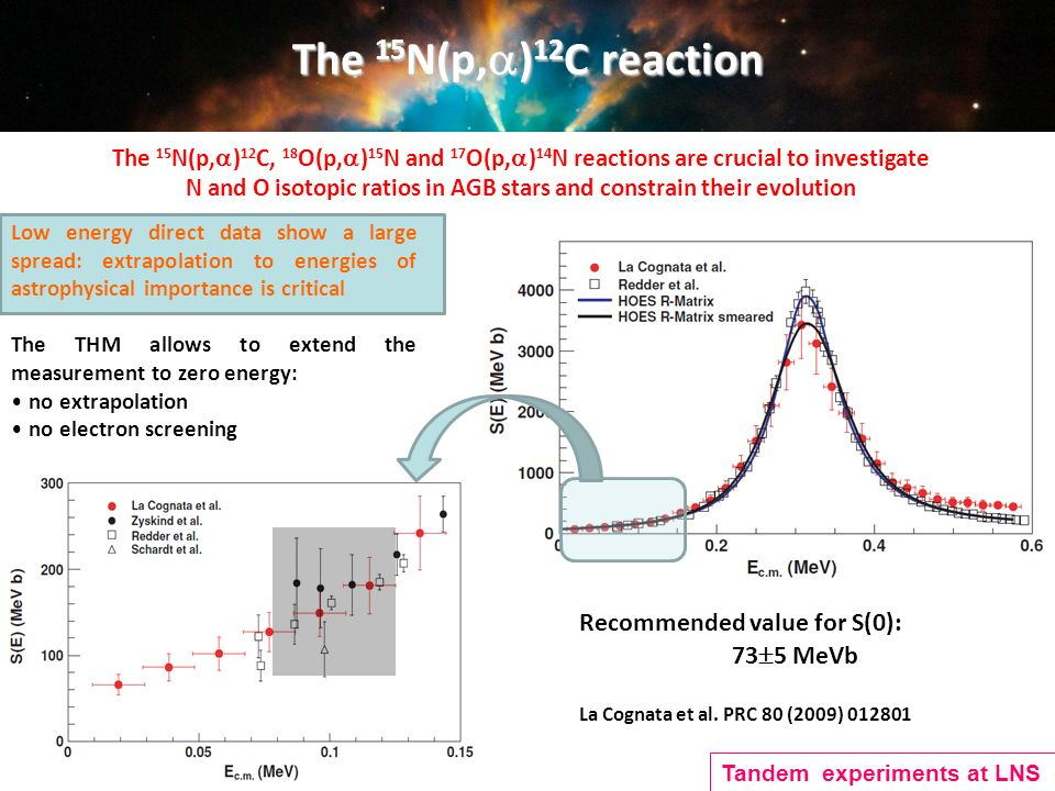 The 15 N(p, ) 12 C reaction The 15 N(p, ) 12 C, 18 O(p, ) 15 N and 17 O(p, ) 14 N reactions are crucial to investigate N and O isotopic ratios in AGB stars and constrain their evolution Recommended value for S(0): 73 5 MeVb La Cognata et al.