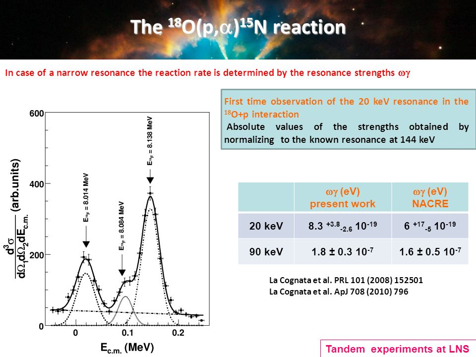 The 18 O(p, ) 15 N reaction First time observation of the 20 keV resonance in the 18 O+p interaction Absolute values of the strengths obtained by normalizing to the known resonance at 144 keV (eV) present work (eV) NACRE 20 keV8.3 +3.8 -2.6 10 -19 6 +17 -5 10 -19 90 keV1.8 ± 0.3 10 -7 1.6 ± 0.5 10 -7 In case of a narrow resonance the reaction rate is determined by the resonance strengths La Cognata et al.