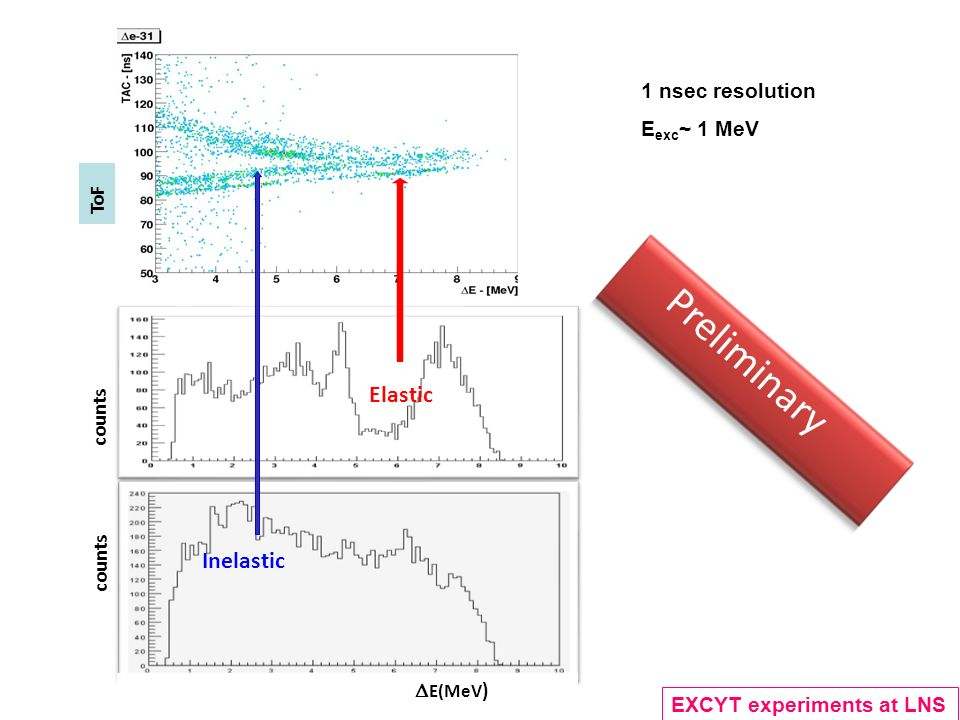 Inelastic counts Elastic ToF counts EXCYT experiments at LNS E(MeV ) 1 nsec resolution E exc ~ 1 MeV Preliminary