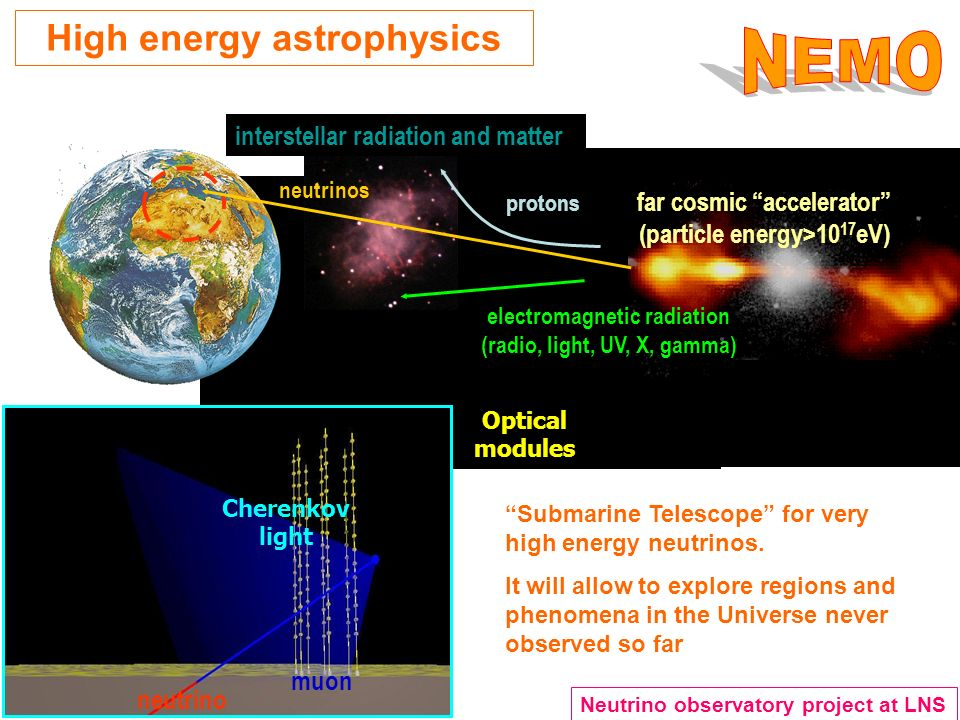 High energy astrophysics far cosmic accelerator (particle energy>10 17 eV) neutrinos electromagnetic radiation (radio, light, UV, X, gamma) protons interstellar radiation and matter Submarine Telescope for very high energy neutrinos.