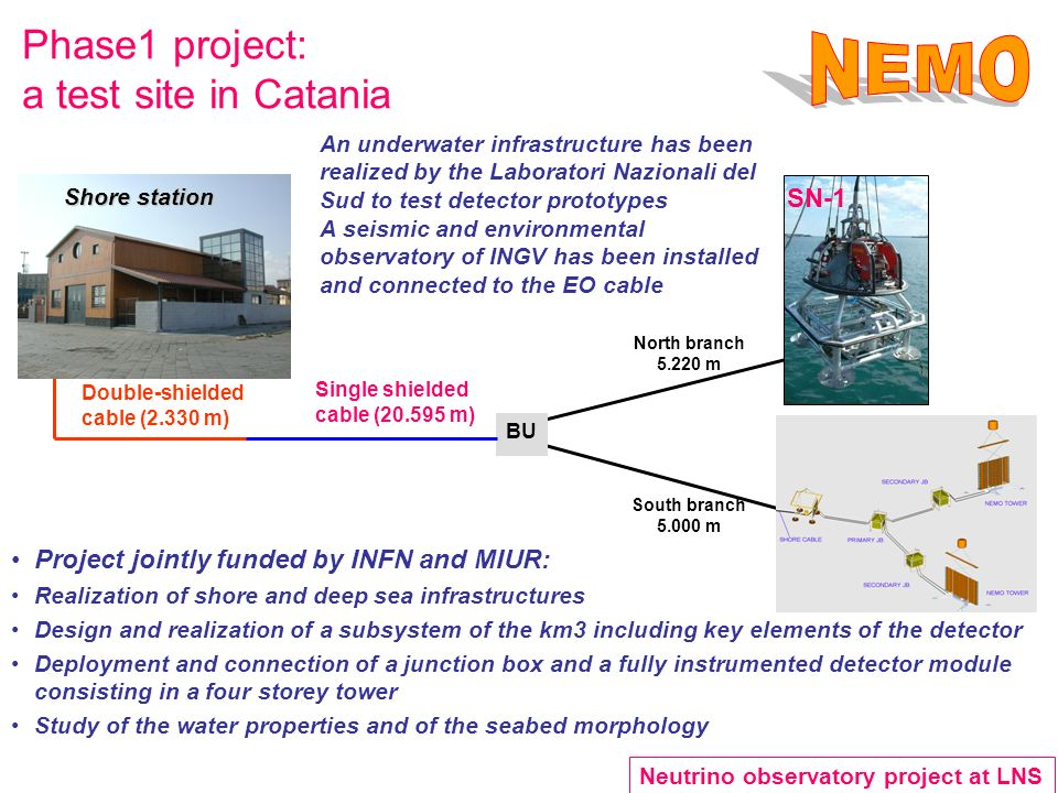 Phase1 project: a test site in Catania Double-shielded cable (2.330 m) Single shielded cable (20.595 m) North branch 5.220 m South branch 5.000 m BU SN-1 Shore station An underwater infrastructure has been realized by the Laboratori Nazionali del Sud to test detector prototypes A seismic and environmental observatory of INGV has been installed and connected to the EO cable Project jointly funded by INFN and MIUR: Realization of shore and deep sea infrastructures Design and realization of a subsystem of the km3 including key elements of the detector Deployment and connection of a junction box and a fully instrumented detector module consisting in a four storey tower Study of the water properties and of the seabed morphology Neutrino observatory project at LNS