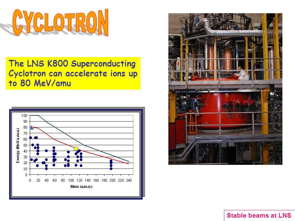 The LNS K800 Superconducting Cyclotron can accelerate ions up to 80 MeV/amu Stable beams at LNS