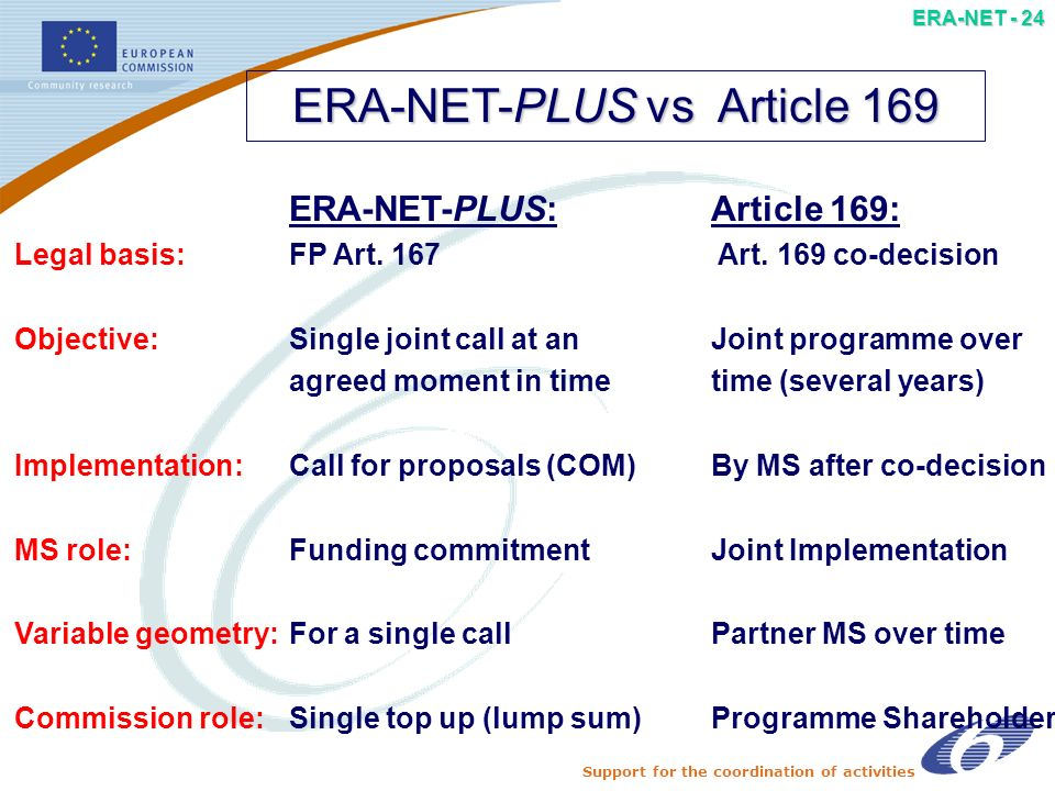 Support for the coordination of activities ERA-NET - 23 Article 169 in FP 7 Criteria to select the initiatives Relevance of the initiative to EU objectives Clear objective and its relevance to FP7 European added value Critical mass and similarity of programmes involved Art.
