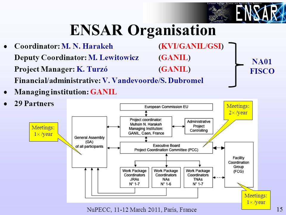 NuPECC, 11-12 March 2011, Paris, France 15 ENSAR Organisation Coordinator: M.
