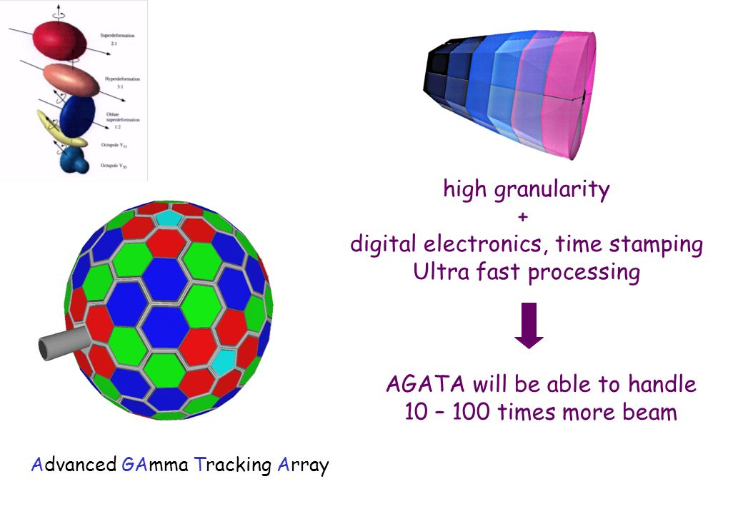 high granularity + digital electronics, time stamping Ultra fast processing AGATA will be able to handle 10 – 100 times more beam Advanced GAmma Tracking Array