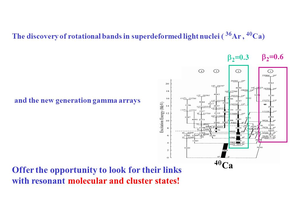 The discovery of rotational bands in superdeformed light nuclei ( 36 Ar, 40 Ca) 40 Ca 2 =0.6 2 =0.3 Offer the opportunity to look for their links with resonant molecular and cluster states.