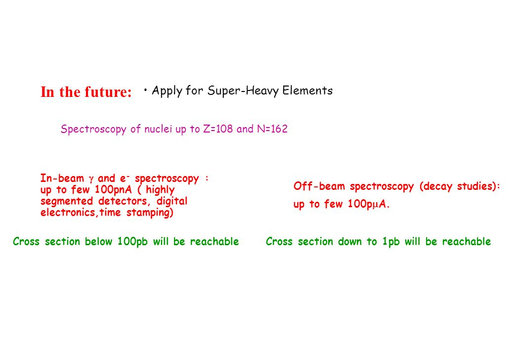 Apply for Super-Heavy Elements Spectroscopy of nuclei up to Z=108 and N=162 In the future: In-beam and e - spectroscopy : up to few 100pnA ( highly segmented detectors, digital electronics,time stamping) Cross section below 100pb will be reachable Off-beam spectroscopy (decay studies): up to few 100p A.