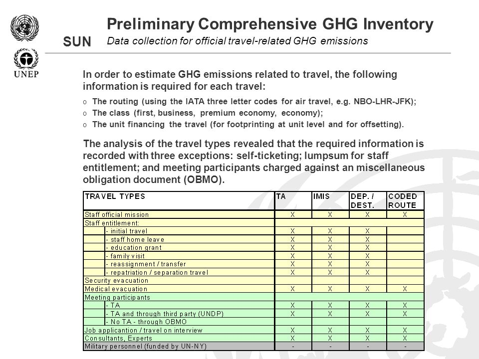 SUN Preliminary Comprehensive GHG Inventory Data collection for official travel-related GHG emissions In order to estimate GHG emissions related to travel, the following information is required for each travel: o The routing (using the IATA three letter codes for air travel, e.g.