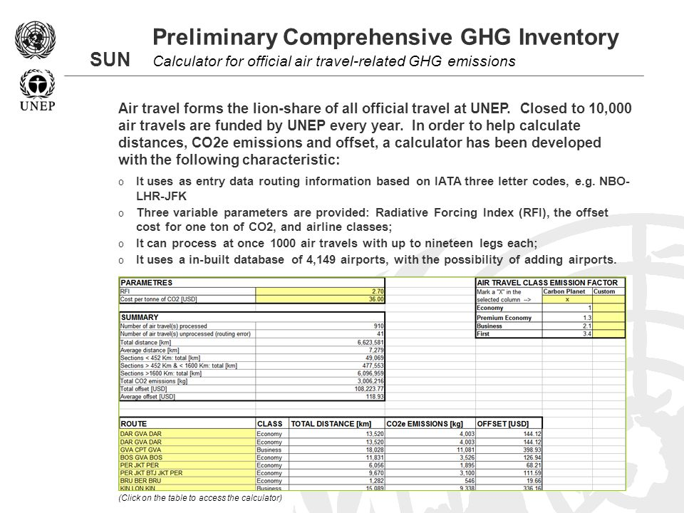 SUN Preliminary Comprehensive GHG Inventory Calculator for official air travel-related GHG emissions Air travel forms the lion-share of all official travel at UNEP.