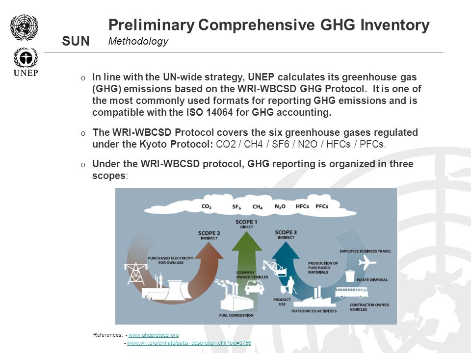 SUN Preliminary Comprehensive GHG Inventory Methodology o In line with the UN-wide strategy, UNEP calculates its greenhouse gas (GHG) emissions based on the WRI-WBCSD GHG Protocol.