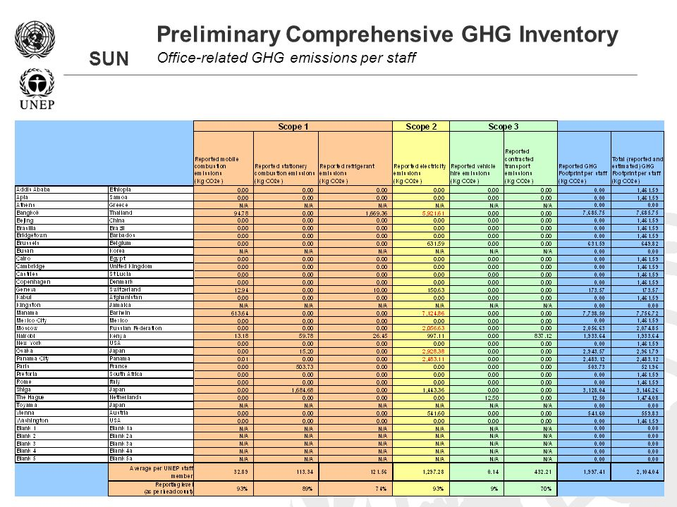 SUN Preliminary Comprehensive GHG Inventory Office-related GHG emissions per staff