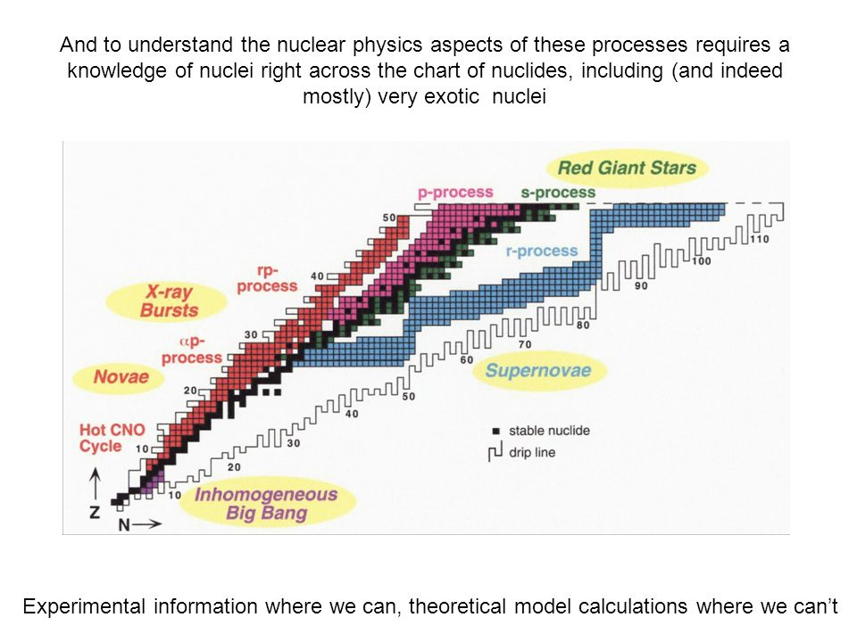 And to understand the nuclear physics aspects of these processes requires a knowledge of nuclei right across the chart of nuclides, including (and ind