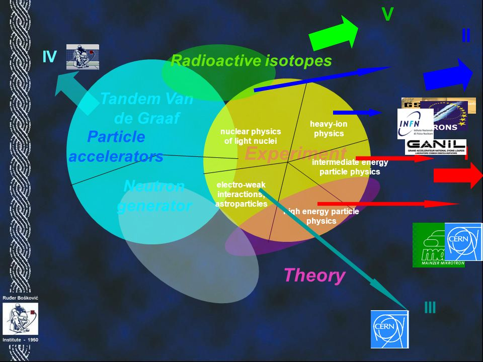 Experiment intermediate energy particle physics Tandem Van de Graaf Particle accelerators Theory Neutron generator nuclear physics of light nuclei heavy-ion physics electro-weak interactions; astroparticles high energy particle physics Radioactive isotopes I II III V IV
