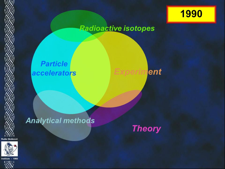 Analytical methods Experiment Radioactive isotopes 1990 Particle accelerators Theory