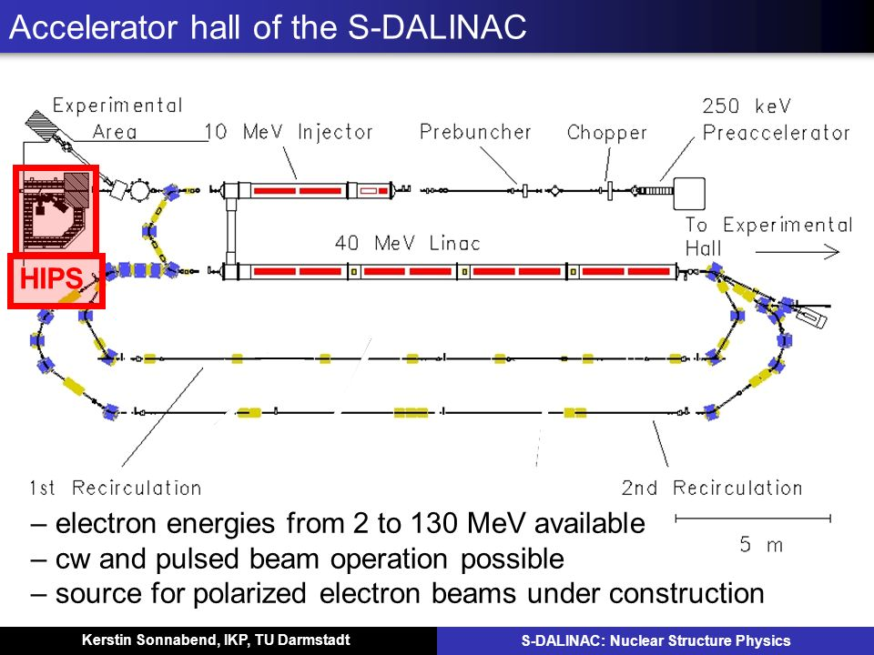 Kerstin Sonnabend, IKP, TU Darmstadt S-DALINAC: Nuclear Structure Physics Accelerator hall of the S-DALINAC – electron energies from 2 to 130 MeV avai