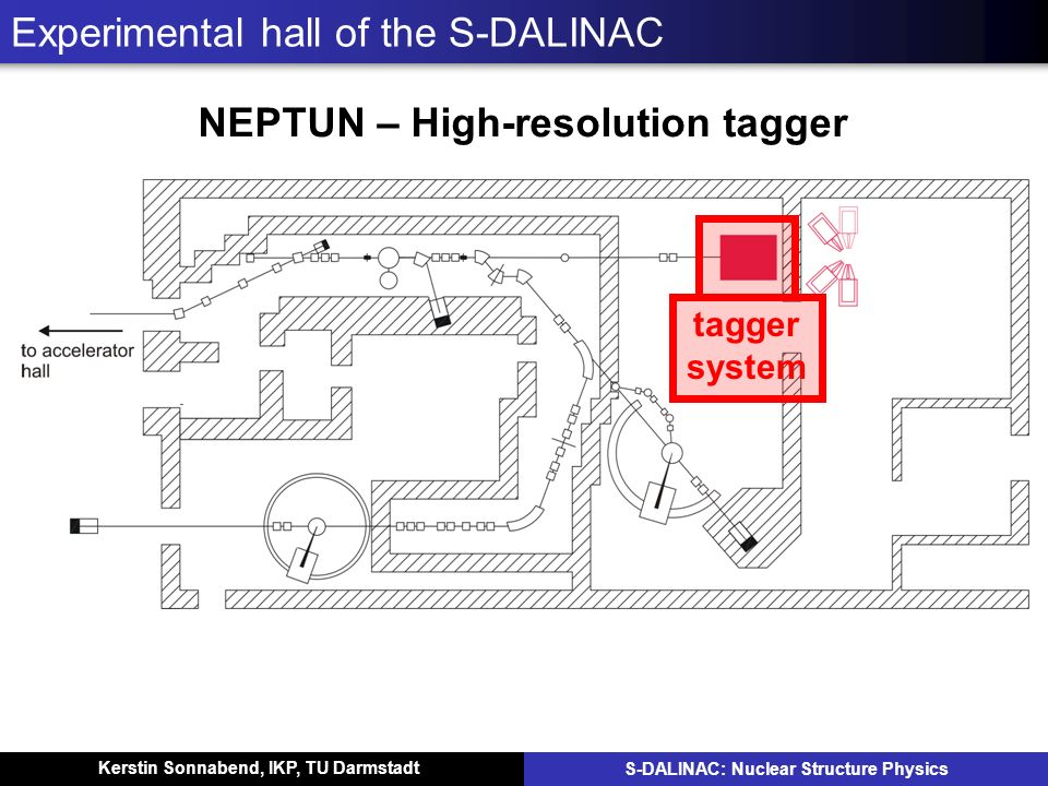 Kerstin Sonnabend, IKP, TU Darmstadt S-DALINAC: Nuclear Structure Physics Experimental hall of the S-DALINAC NEPTUN – High-resolution tagger tagger sy