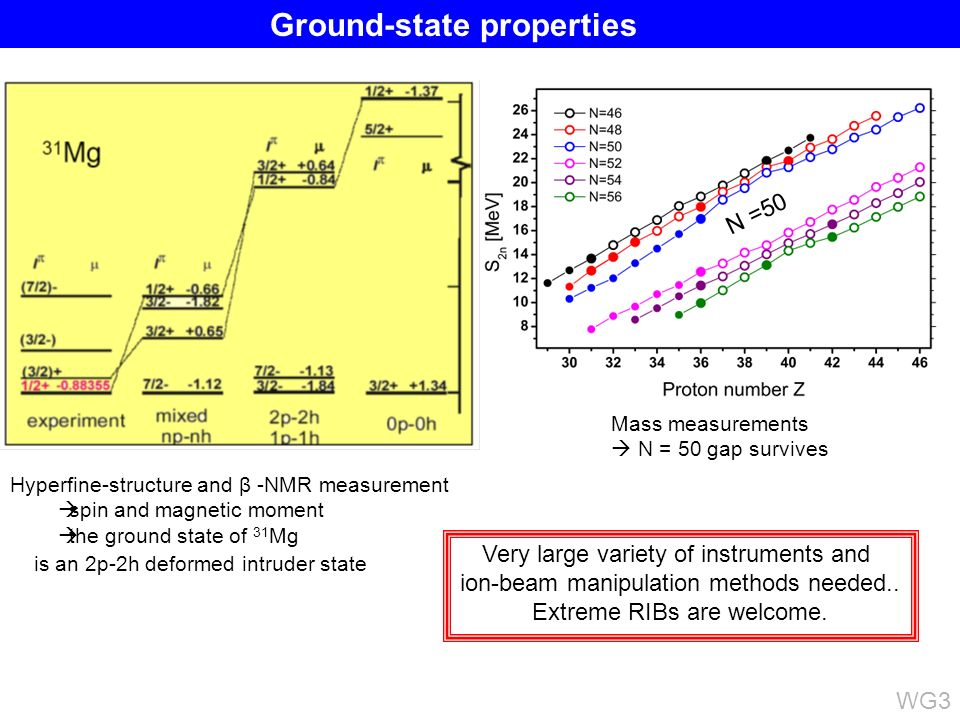 Hyperfine-structure and β -NMR measurement spin and magnetic moment the ground state of 31 Mg is an 2p-2h deformed intruder state N =50 Mass measurements N = 50 gap survives Very large variety of instruments and ion-beam manipulation methods needed..