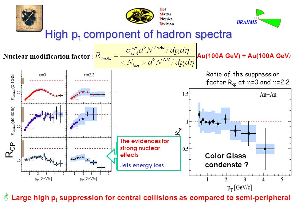 Hot Matter Physics Division Large high p t suppression for central collisions as compared to semi-peripheral High p t component of hadron spectra Nucl