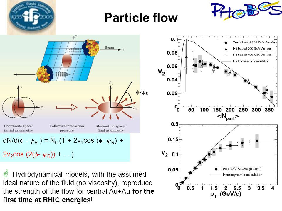 Particle flow dN/d( - R ) = N 0 (1 + 2v 1 cos ( - R ) + 2v 2 cos (2( - R )) +... ) - R Hydrodynamical models, with the assumed ideal nature of the flu