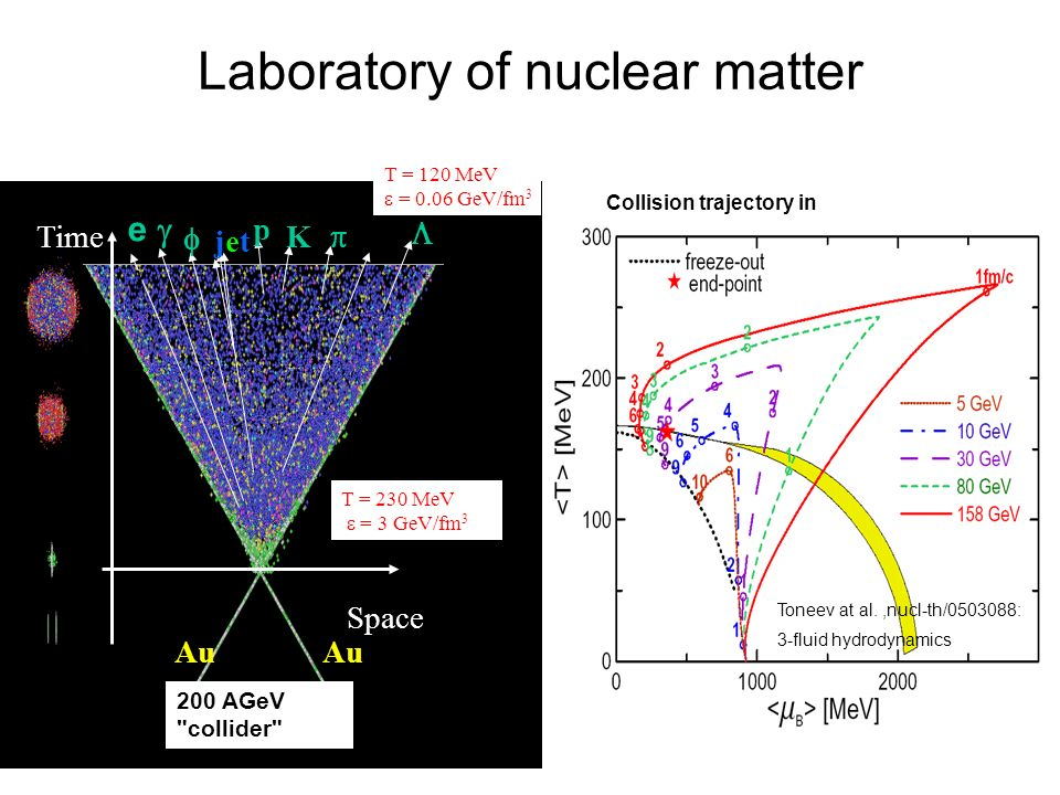 Laboratory of nuclear matter Toneev at al.,nucl-th/0503088: 3-fluid hydrodynamics Collision trajectory in e Space Time jetjet Au p K T = 120 MeV = 0.0