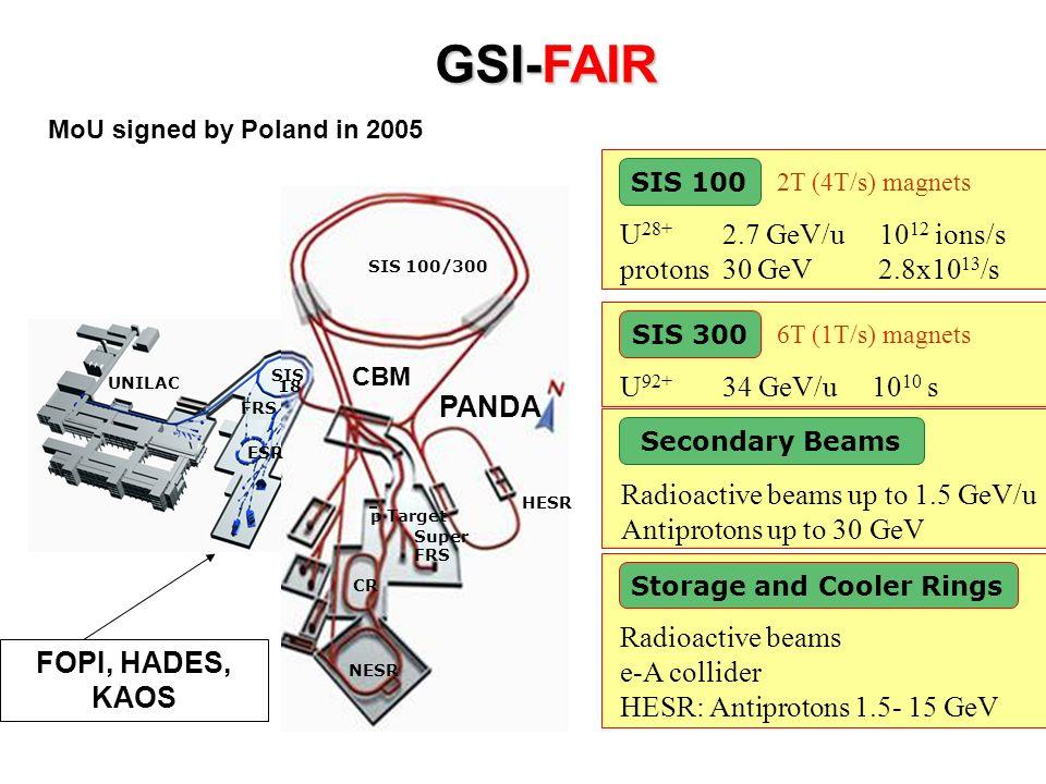 GSI-FAIR SIS 100 U 28+ 2.7 GeV/u 10 12 ions/s protons 30 GeV 2.8x10 13 /s 2T (4T/s) magnets SIS 300 U 92+ 34 GeV/u 10 10 s 6T (1T/s) magnets Secondary