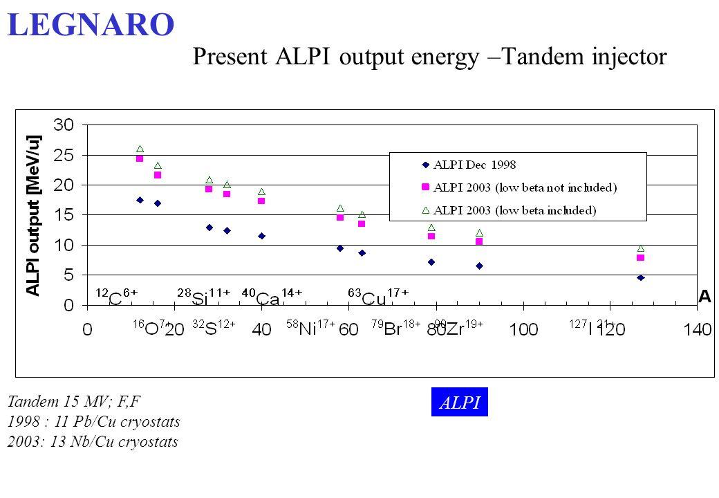 Present ALPI output energy –Tandem injector Tandem 15 MV; F,F 1998 : 11 Pb/Cu cryostats 2003: 13 Nb/Cu cryostats ALPI LEGNARO