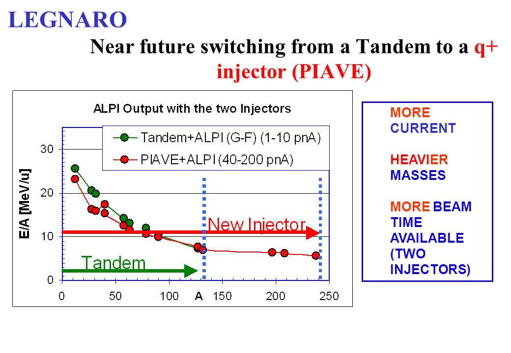 Near future switching from a Tandem to a q+ injector (PIAVE) MORE CURRENT HEAVIER MASSES MORE BEAM TIME AVAILABLE (TWO INJECTORS) LEGNARO