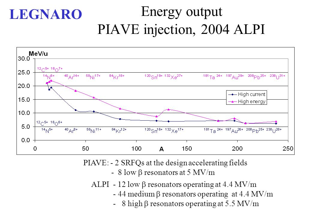 Energy output PIAVE injection, 2004 ALPI ALPI - 12 low resonators operating at 4.4 MV/m - 44 medium resonators operating at 4.4 MV/m - 8 high resonators operating at 5.5 MV/m PIAVE: - 2 SRFQs at the design accelerating fields - 8 low resonators at 5 MV/m LEGNARO