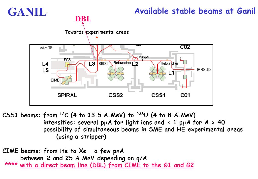 Towards experimental areas Available stable beams at Ganil CSS1 beams: from 12 C (4 to 13.5 A.MeV) to 238 U (4 to 8 A.MeV) intensities: several p A fo