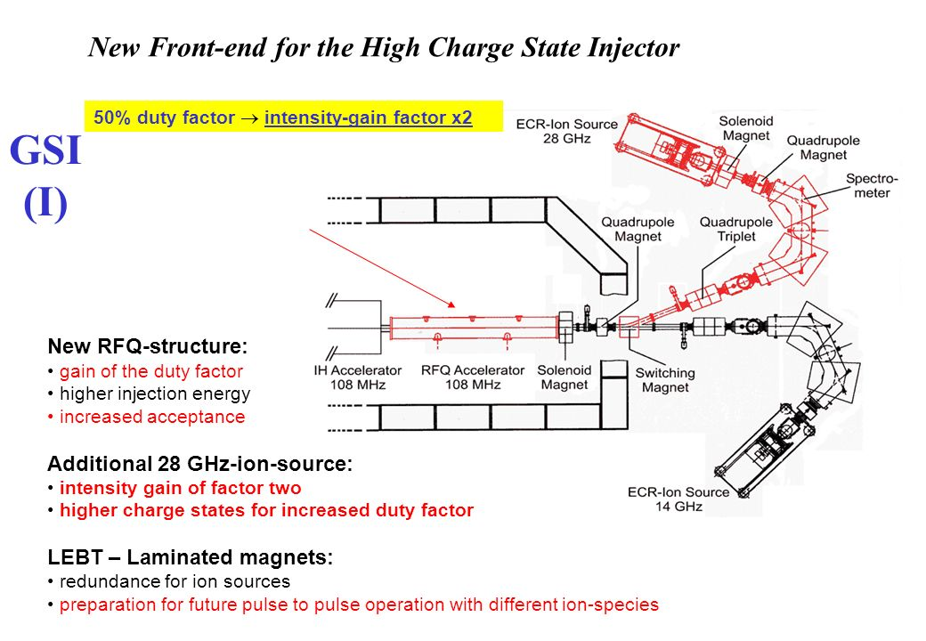 New RFQ-structure: gain of the duty factor higher injection energy increased acceptance Additional 28 GHz-ion-source: intensity gain of factor two higher charge states for increased duty factor LEBT – Laminated magnets: redundance for ion sources preparation for future pulse to pulse operation with different ion-species 50% duty factor intensity-gain factor x2 GSI (I) New Front-end for the High Charge State Injector