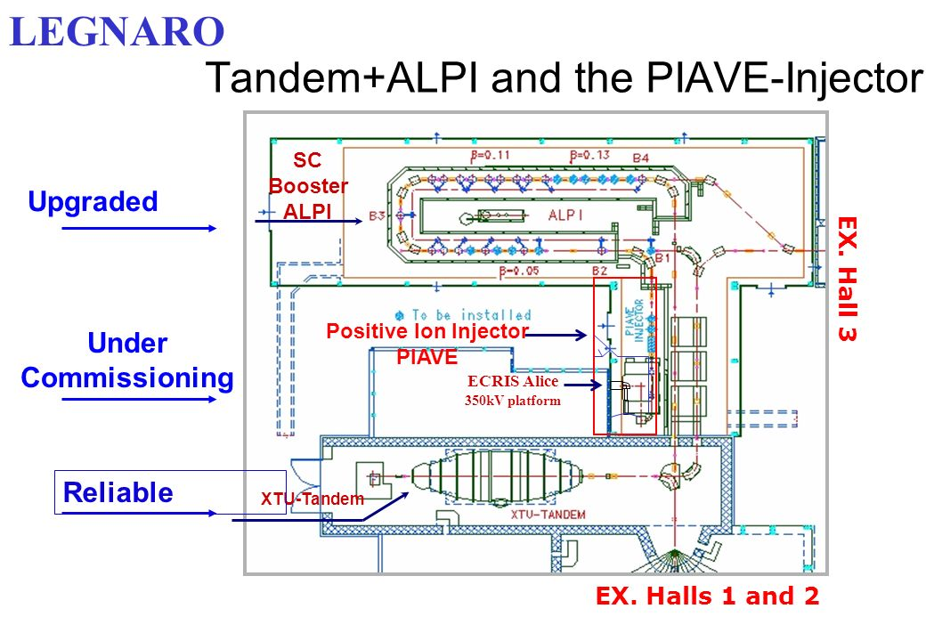 Tandem+ALPI and the PIAVE-Injector SC Booster ALPI XTU-Tandem Positive Ion Injector PIAVE ECRIS Alice 350kV platform Reliable Under Commissioning Upgr