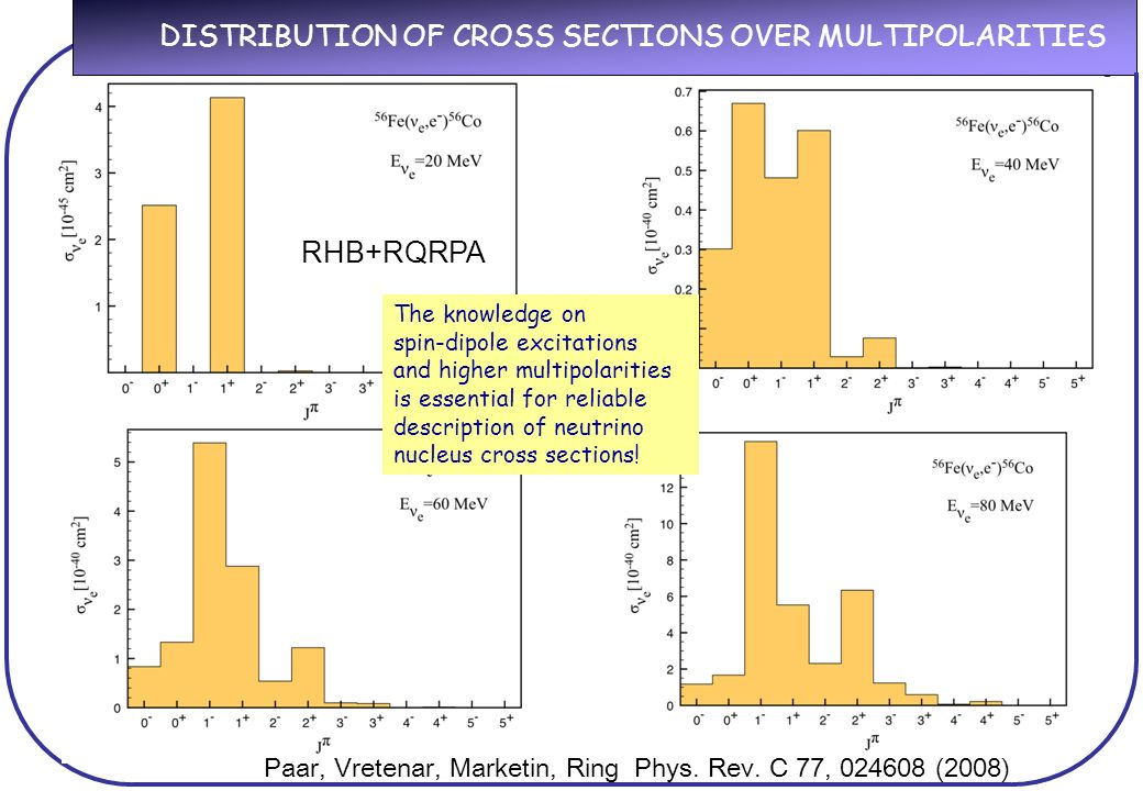 RHB+RQRPA DISTRIBUTION OF CROSS SECTIONS OVER MULTIPOLARITIES The knowledge on spin-dipole excitations and higher multipolarities is essential for reliable description of neutrino nucleus cross sections.