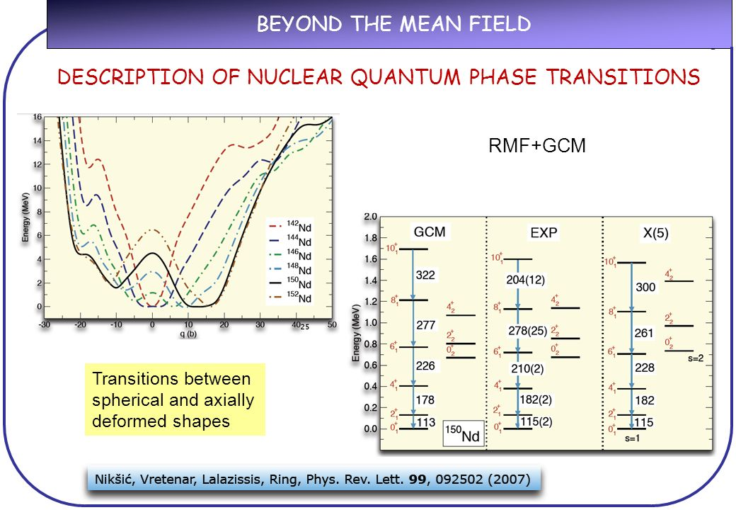 BEYOND THE MEAN FIELD Transitions between spherical and axially deformed shapes RMF+GCM DESCRIPTION OF NUCLEAR QUANTUM PHASE TRANSITIONS