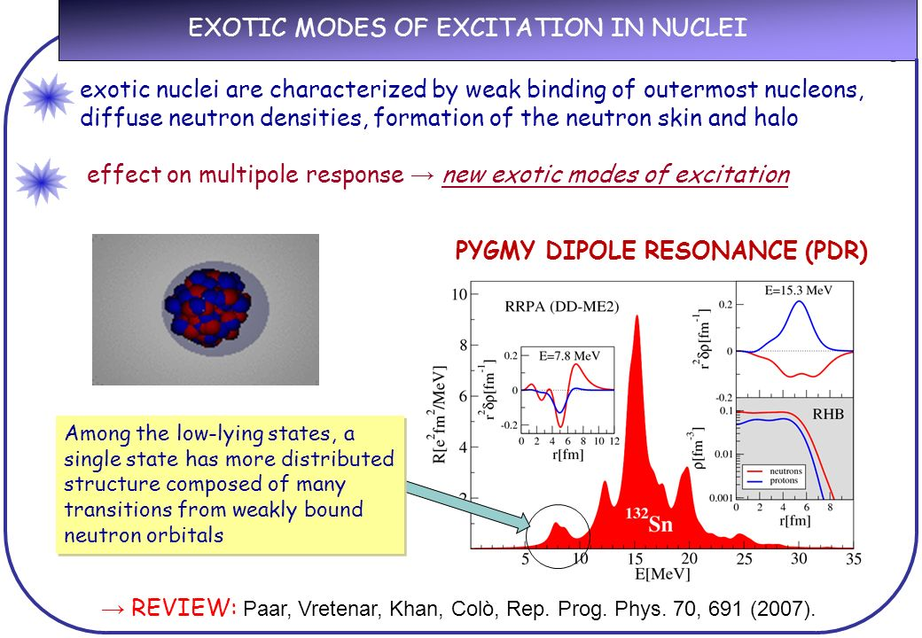 EXOTIC MODES OF EXCITATION IN NUCLEI REVIEW: Paar, Vretenar, Khan, Colò, Rep.