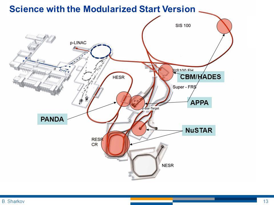 B. Sharkov13 PANDA Science with the Modularized Start Version CBM/HADES NuSTAR APPA