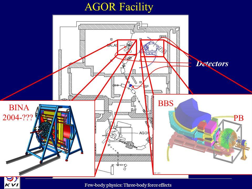 Few-body physics: Three-body force effects AGOR Facility Detectors SALAD 1995-2002 BINA 2004-??.