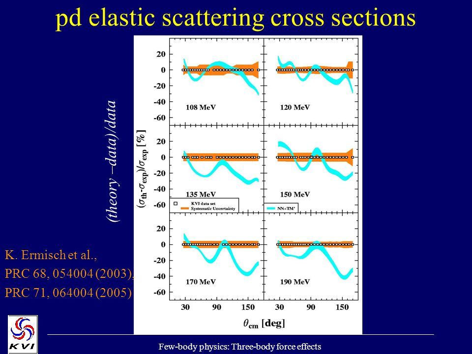Few-body physics: Three-body force effects pd elastic scattering cross sections (theory –data)/data K. Ermisch et al., PRC 68, 054004 (2003), PRC 71,