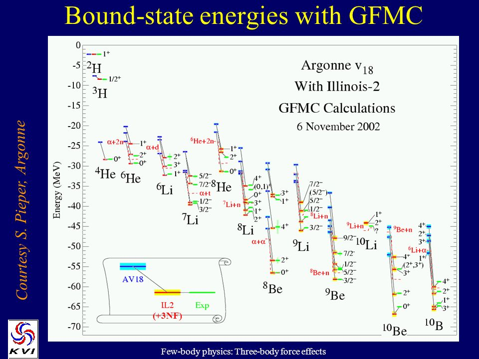 Few-body physics: Three-body force effects Bound-state energies with GFMC Courtesy S.