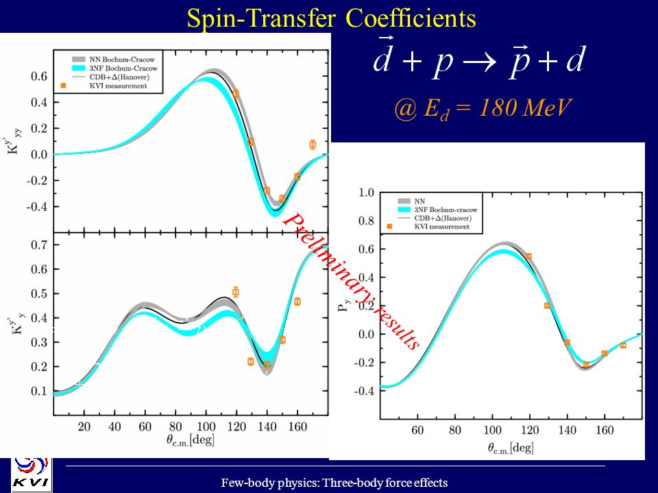 Few-body physics: Three-body force effects Spin-Transfer Coefficients Preliminary results @ E d = 180 MeV
